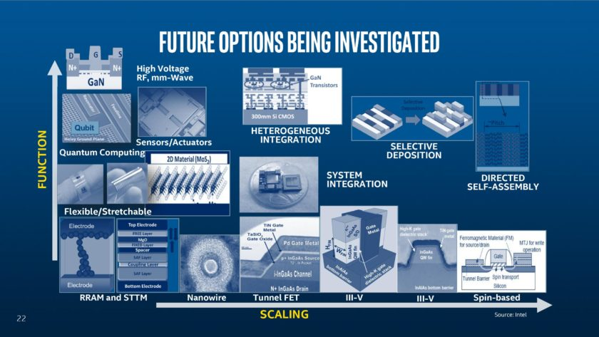 A slide showing the various possibilities for 5nm and beyond.
