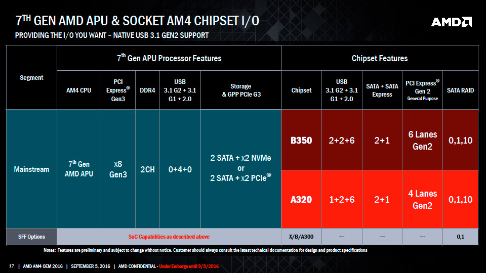 AMD AM4 Chipset Features