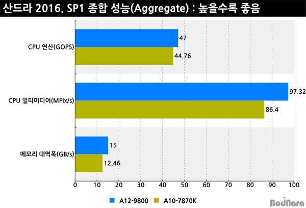 amd-bristol-ridge-a12-9800-am4-performance_general