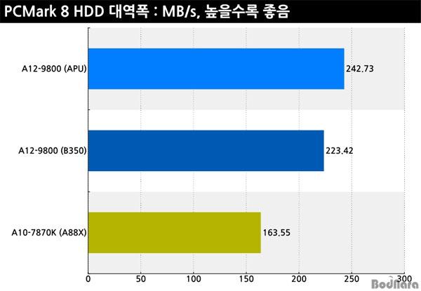 amd-bristol-ridge-a12-9800-am4-performance_pcmark-8-hdd
