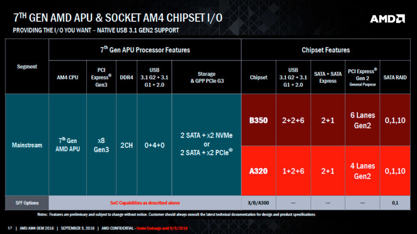 AMD Bristol Ridge APU_Chipset IO