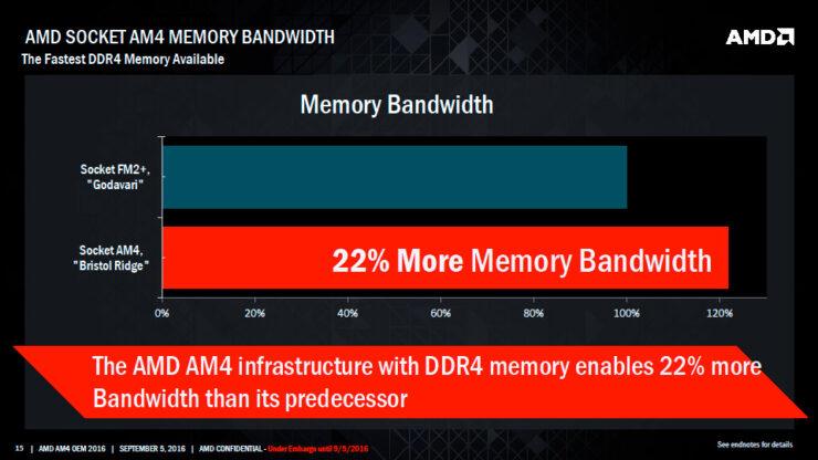 amd-bristol-ridge-apu_ddr4-memory