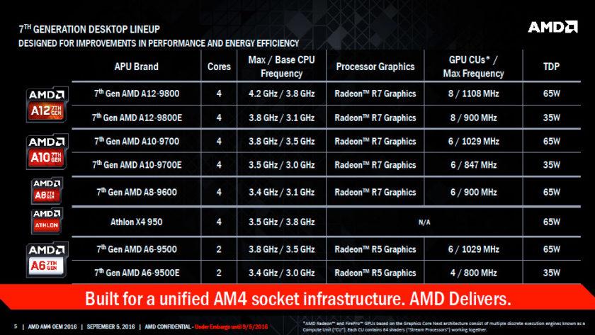 AMD Bristol Ridge APU_Family SKUs Lineup
