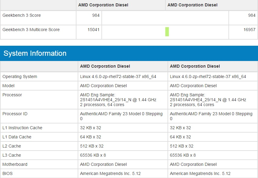 AMD Naples Geekbench Entry