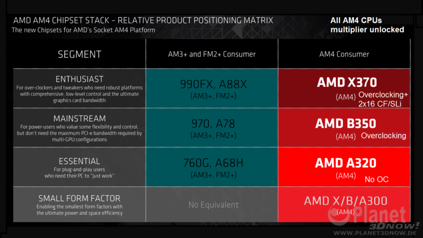 AMD X370 AM4, B350 AM4, A320 AM4, A300 AM4 Chipsets