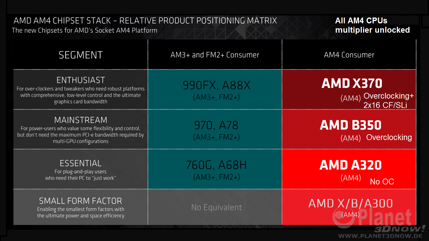 AMD X370 Chipset For High-End AM4 Motherboards Detailed