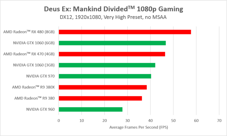 dues-ex-mankind-divided-directx-12-benchmarks-amd-nvidia-3