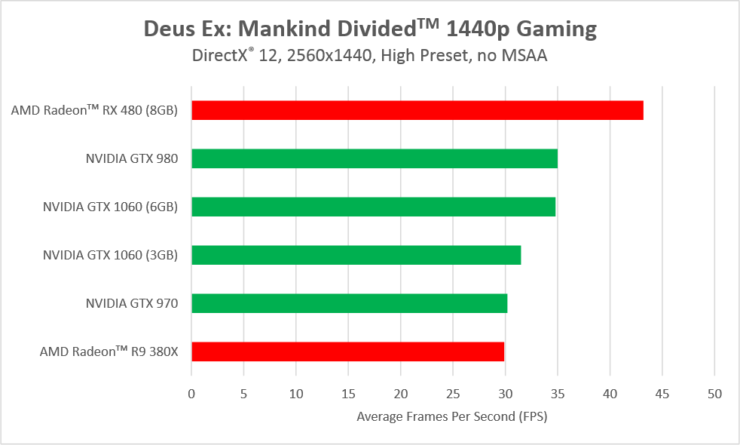 dues-ex-mankind-divided-directx-12-benchmarks-amd-nvidia-4