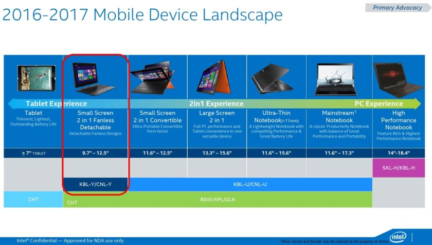intel-mobile-platforms-2016-2017-roadmap