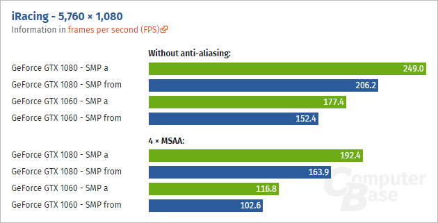 NVIDIA SMP Technology performance on Pascal cards. (Image Credits: Computerbase)