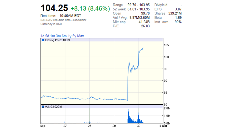 The stock price of NXP Semiconductor (at the time of writing) reacting to the acquisition rumors.
