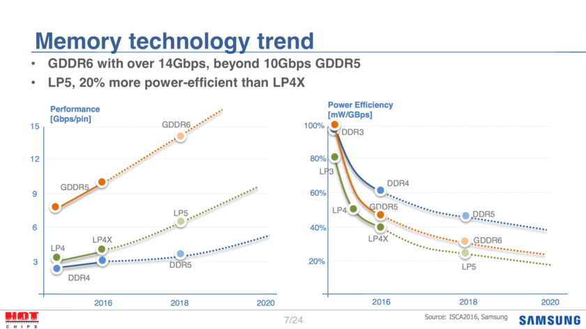 Samsung GDDR6 memory is expected to feature speeds of up to 16 GB/s, 16 GB standard capacity.