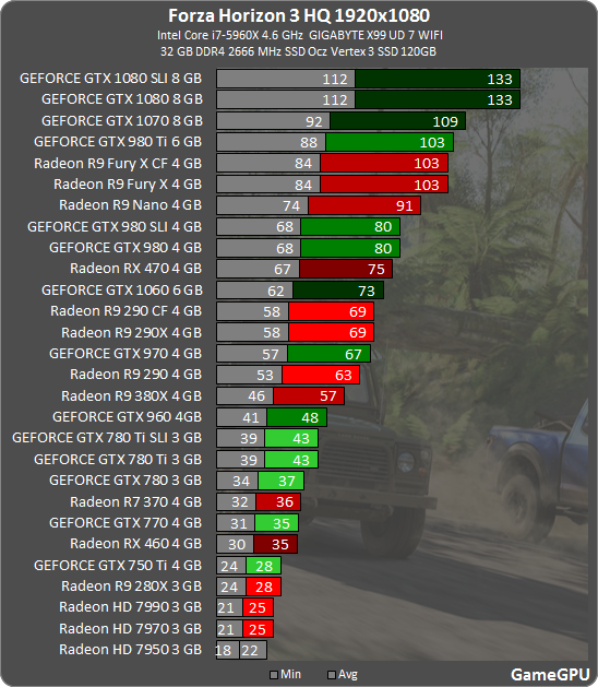 Nvidia & AMD GPUs Benchmarked In DirectX 12 Forza Horizon 3