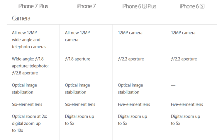 Iphone 7 Plus Camera Specifications 1