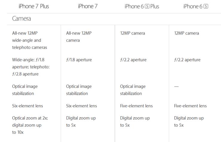 Iphone 7 Plus Specs Vs Iphone 8 Specs