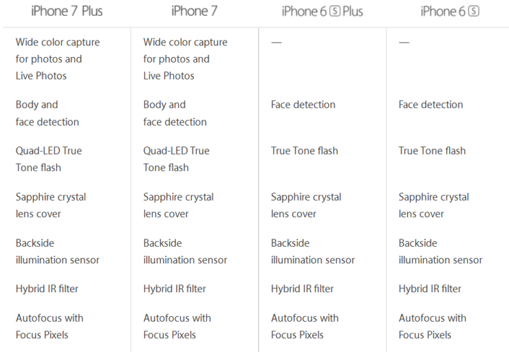 Iphone 7 Plus Camera Specifications 2