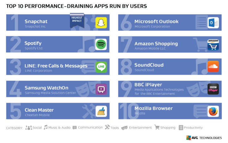 performance-draining-run-by-users