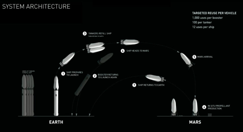 Elon Musk Space Travel Plans