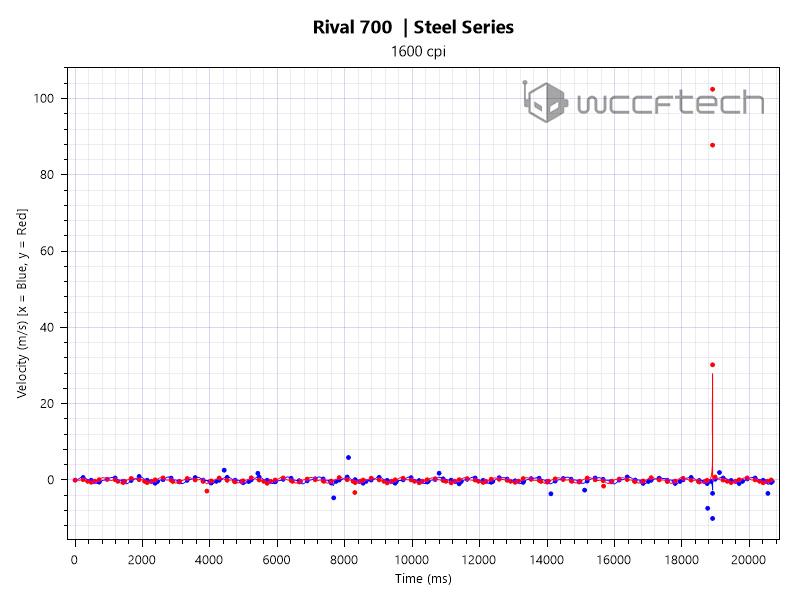 xy-velocity-vs-time-1600-cpi-fast-copy