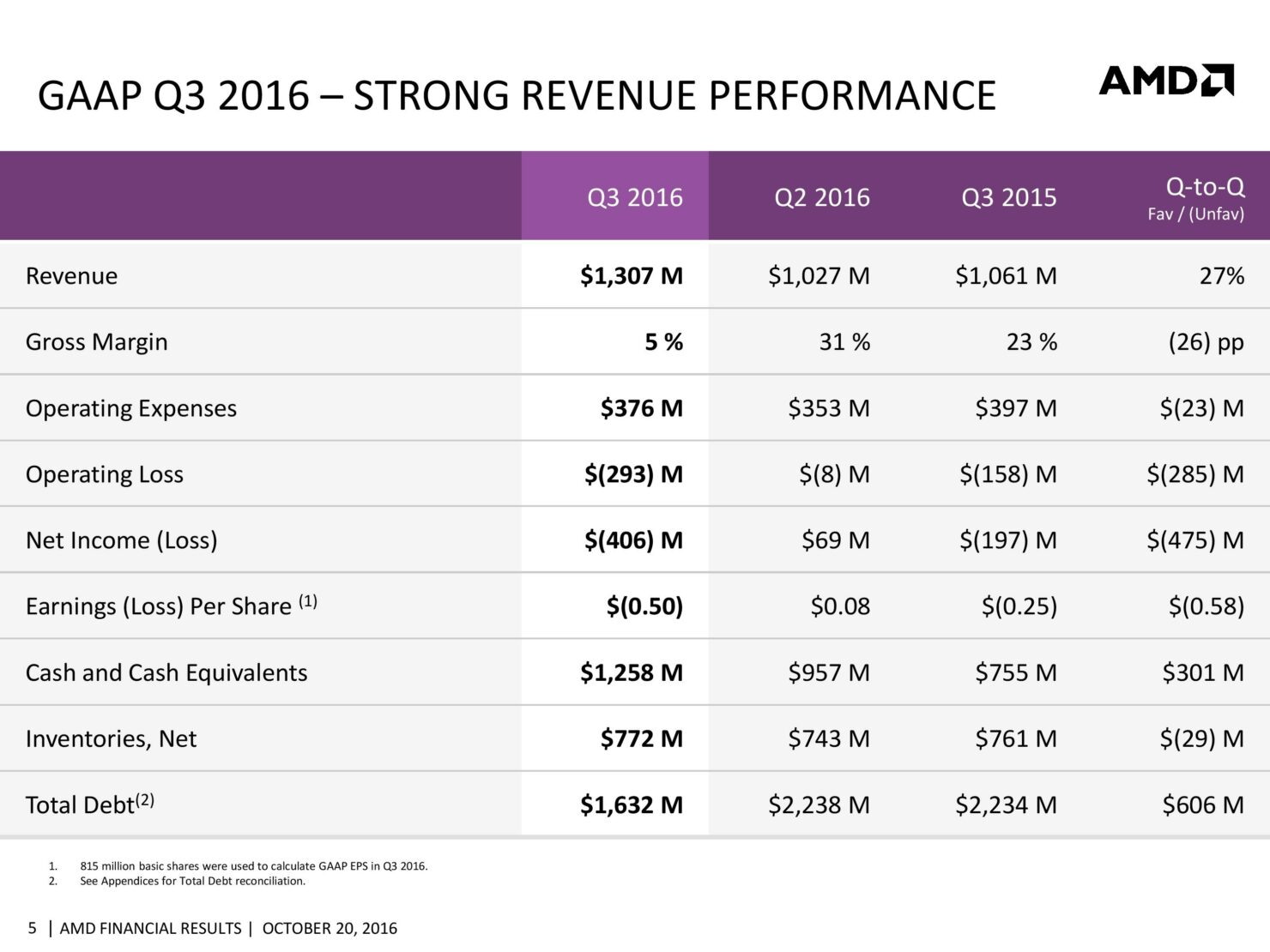 amd-cfo-commentary-slides-q3-16-page-005