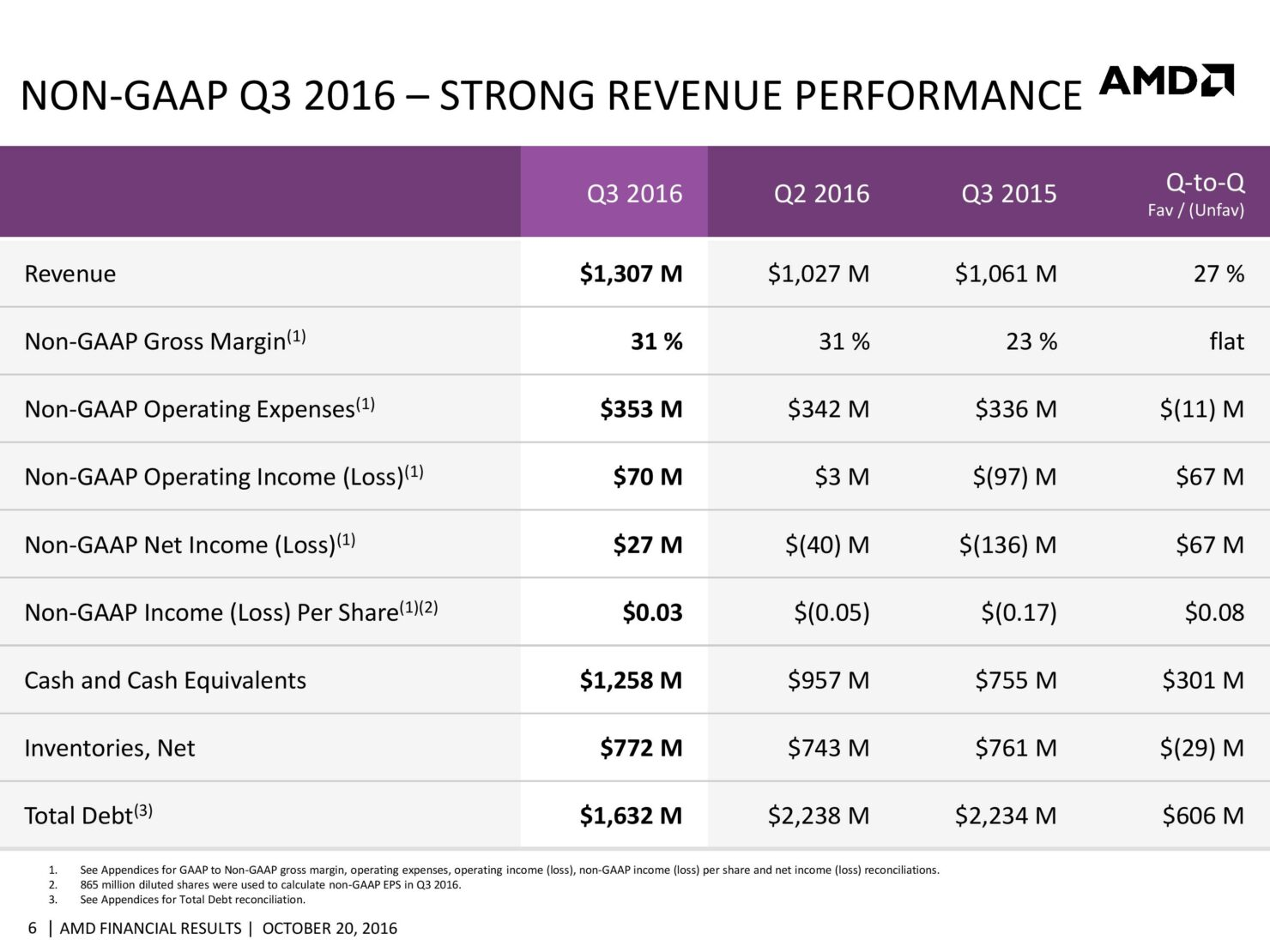 amd-cfo-commentary-slides-q3-16-page-006
