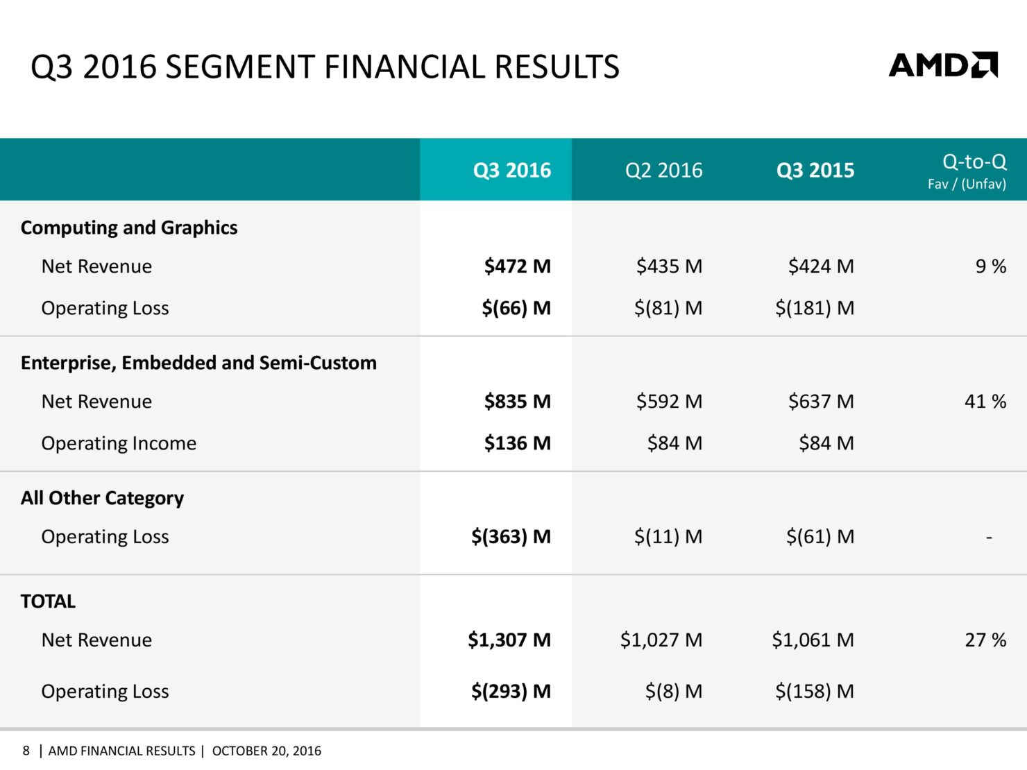 amd-cfo-commentary-slides-q3-16-page-008