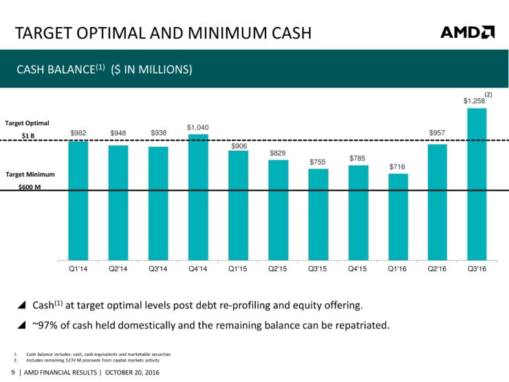 amd-cfo-commentary-slides-q3-16-page-009