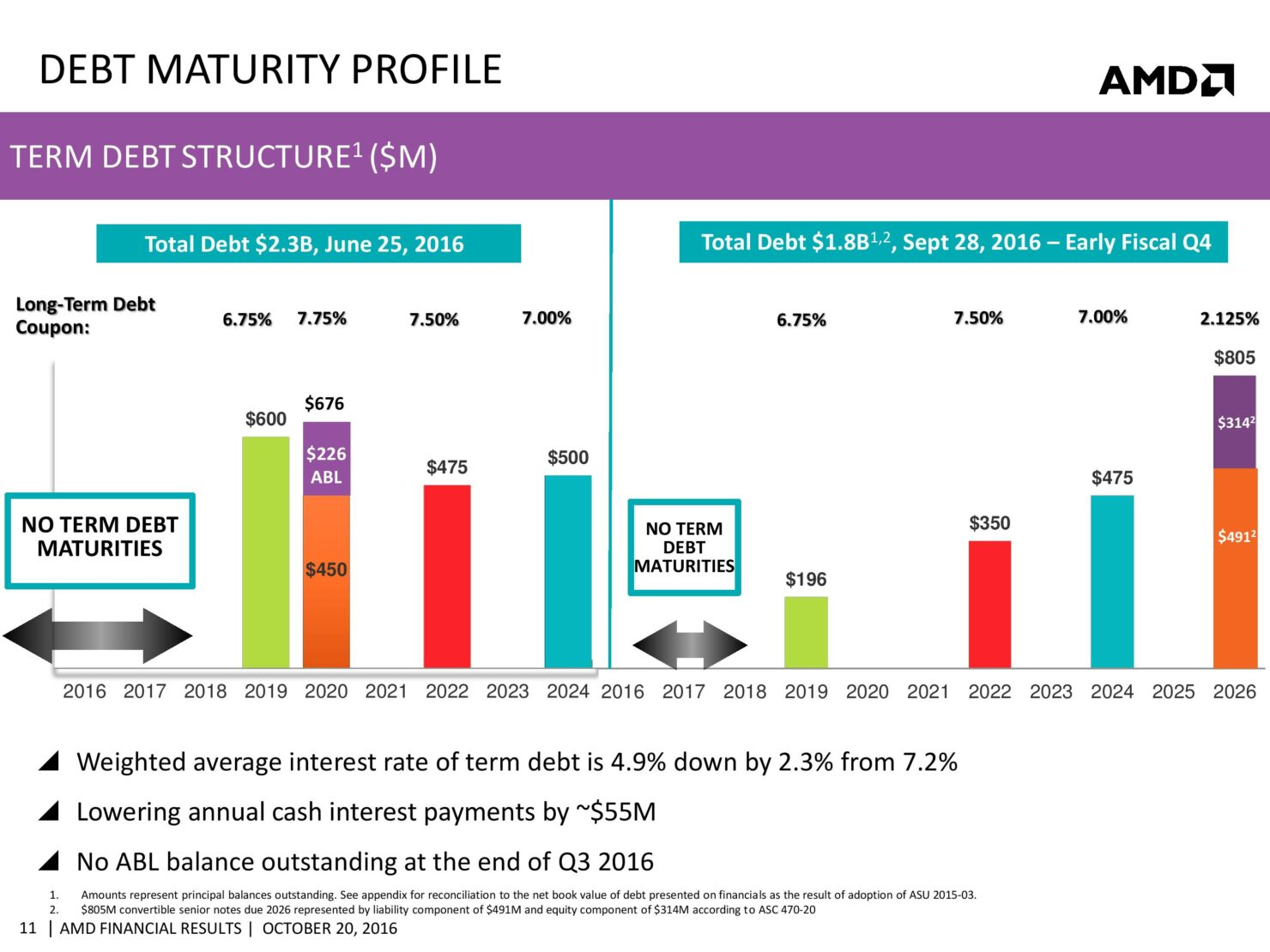 amd-cfo-commentary-slides-q3-16-page-011