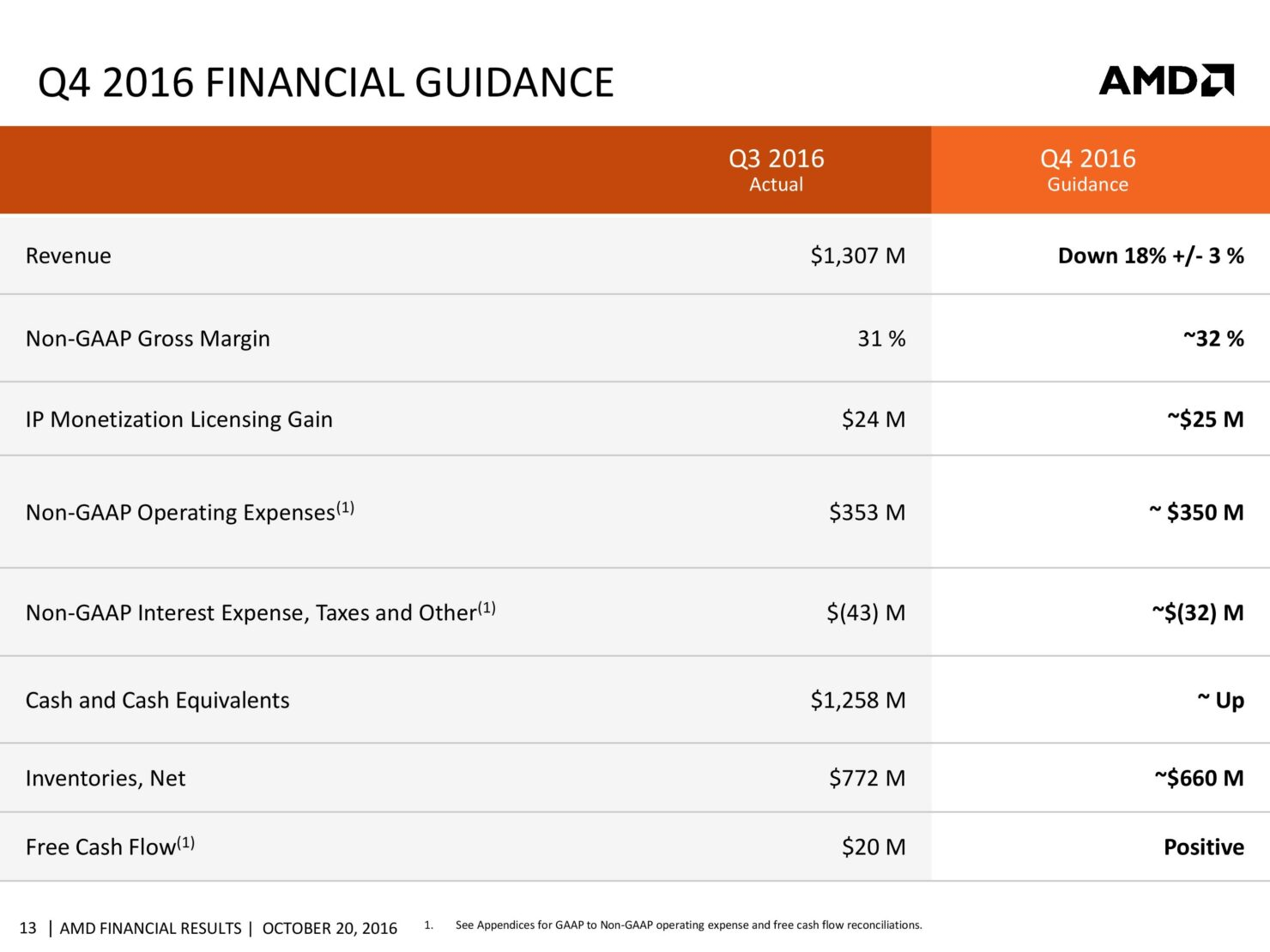 amd-cfo-commentary-slides-q3-16-page-013