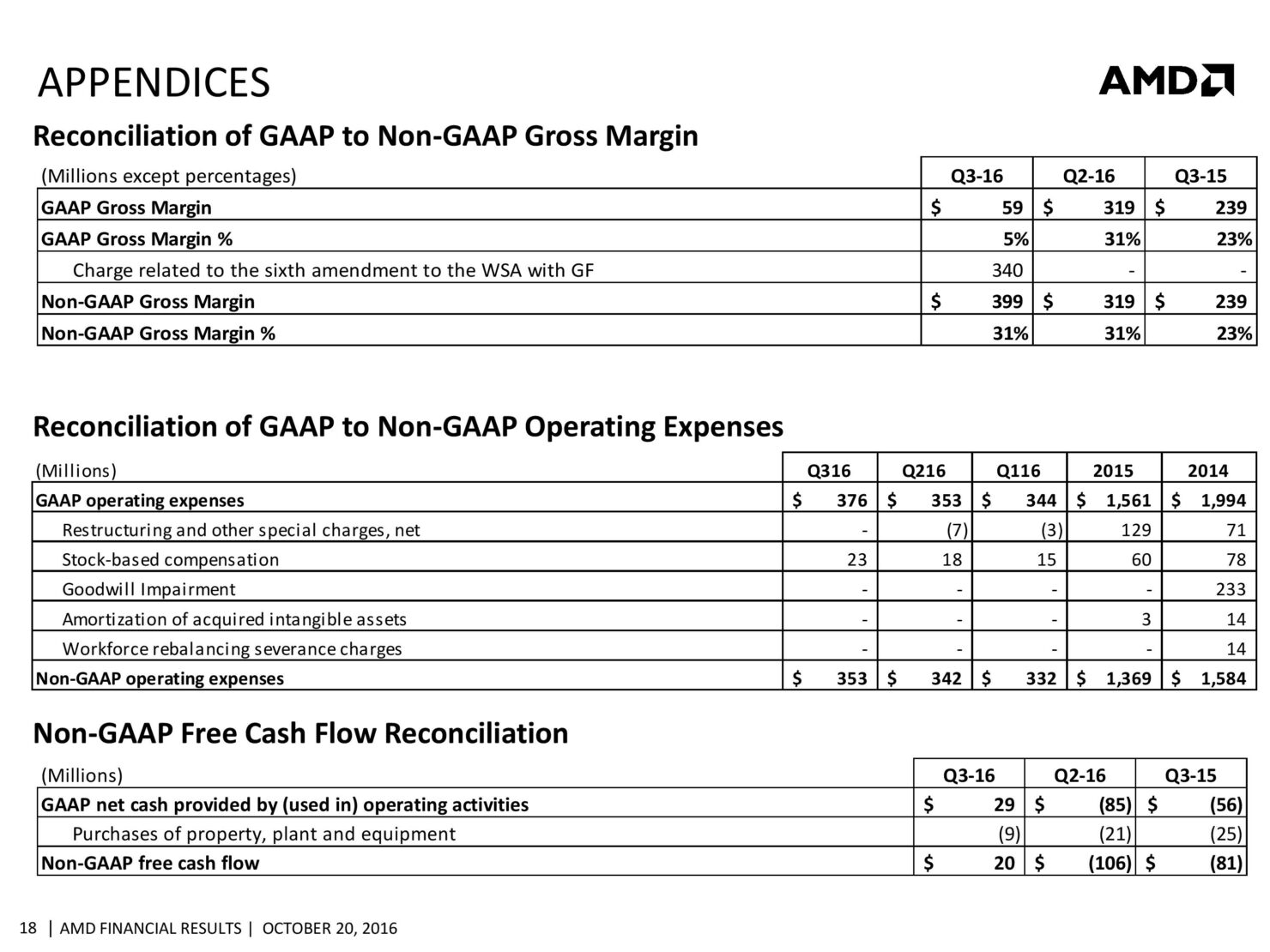 amd-cfo-commentary-slides-q3-16-page-018