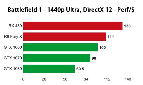 battlefield-1-1440p-performance-per-dollar-nvidia-amd-directx-12