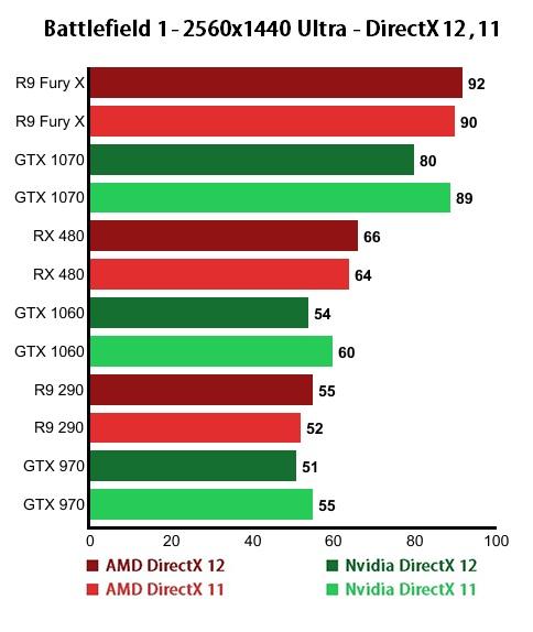 Battlefield 1 2560x1440 Ultra DirectX 12 and DirectX 11 Nvidia and AMD