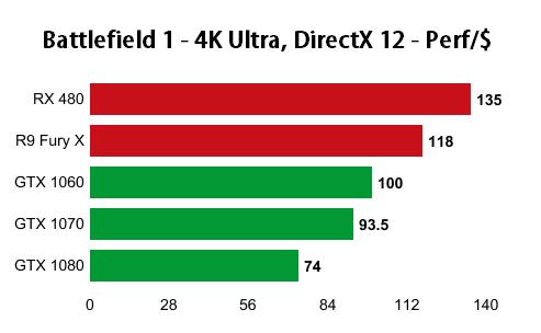 battlefield-1-4k-performance-per-dollar-nvidia-amd-directx12