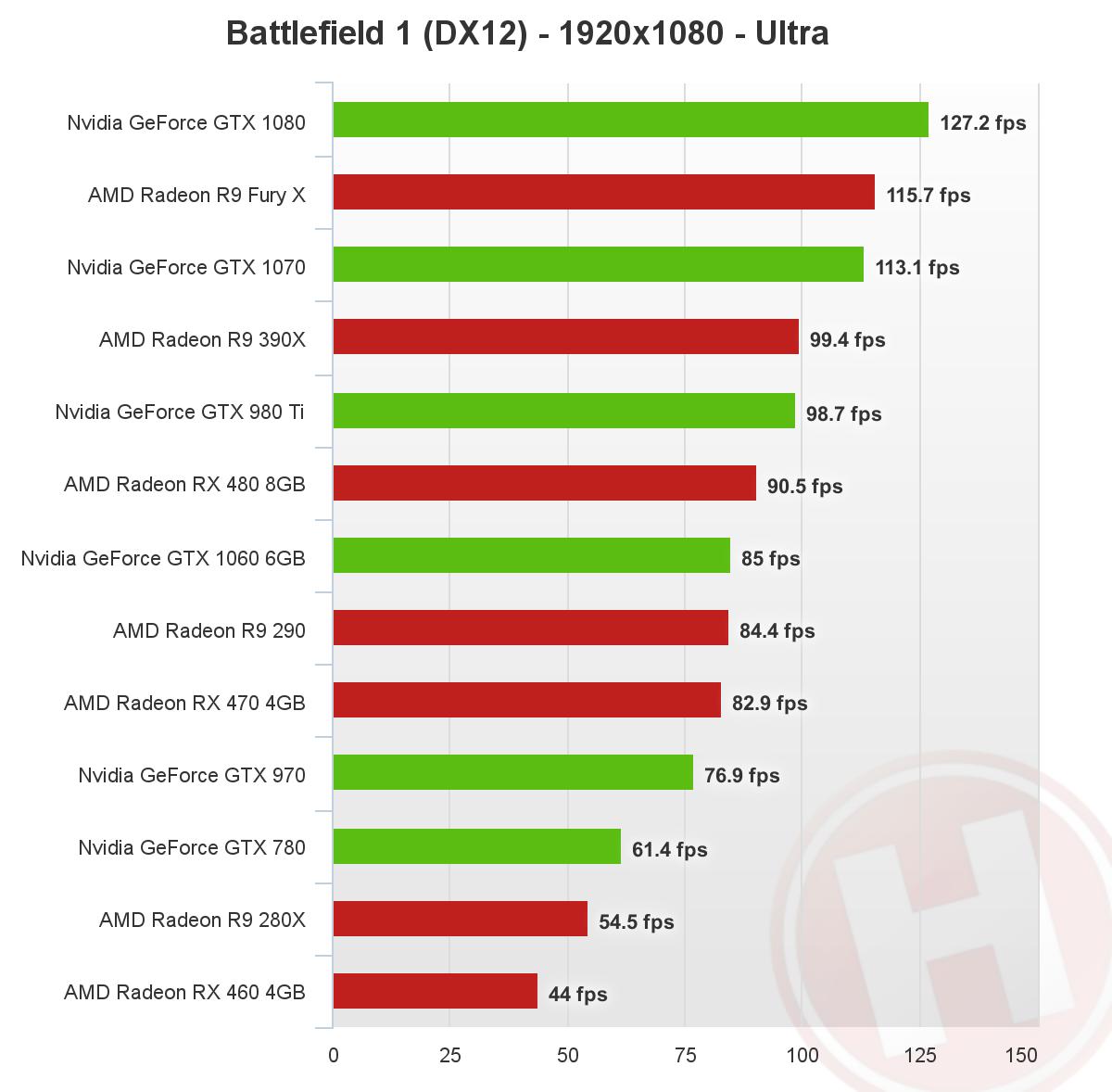 Battlefield 1 DirectX 12 - 1080p - Nvidia, AMD