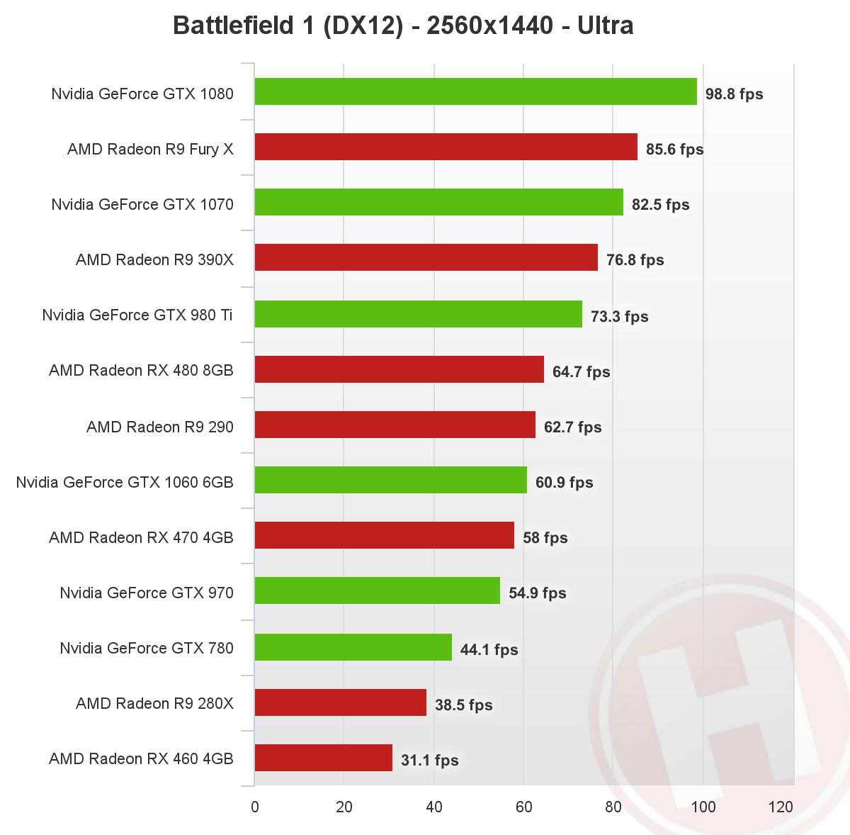 Battlefield 1 DirectX 12 - 1440p - Nvidia, AMD