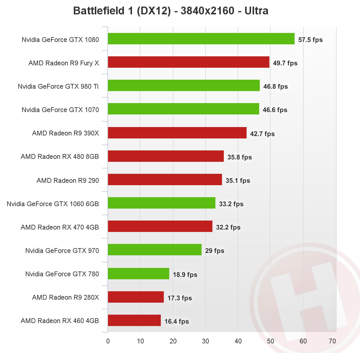 Battlefield 1 DirectX 12 - 4K - Nvidia, AMD