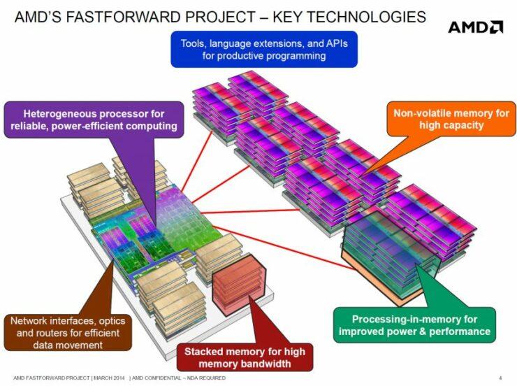 fast-forward-project-1