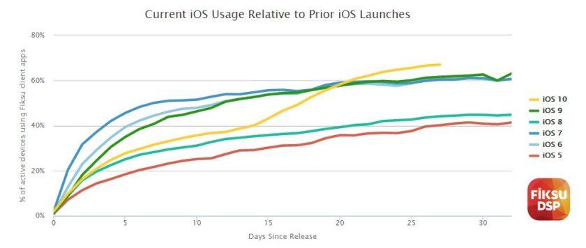 Fiksu iOS 10