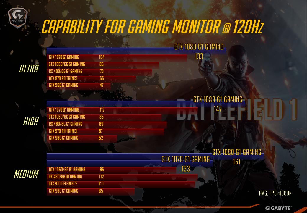 gigabyte-gpus-battlefield-1-dx12-performance-120-hz-various-preset