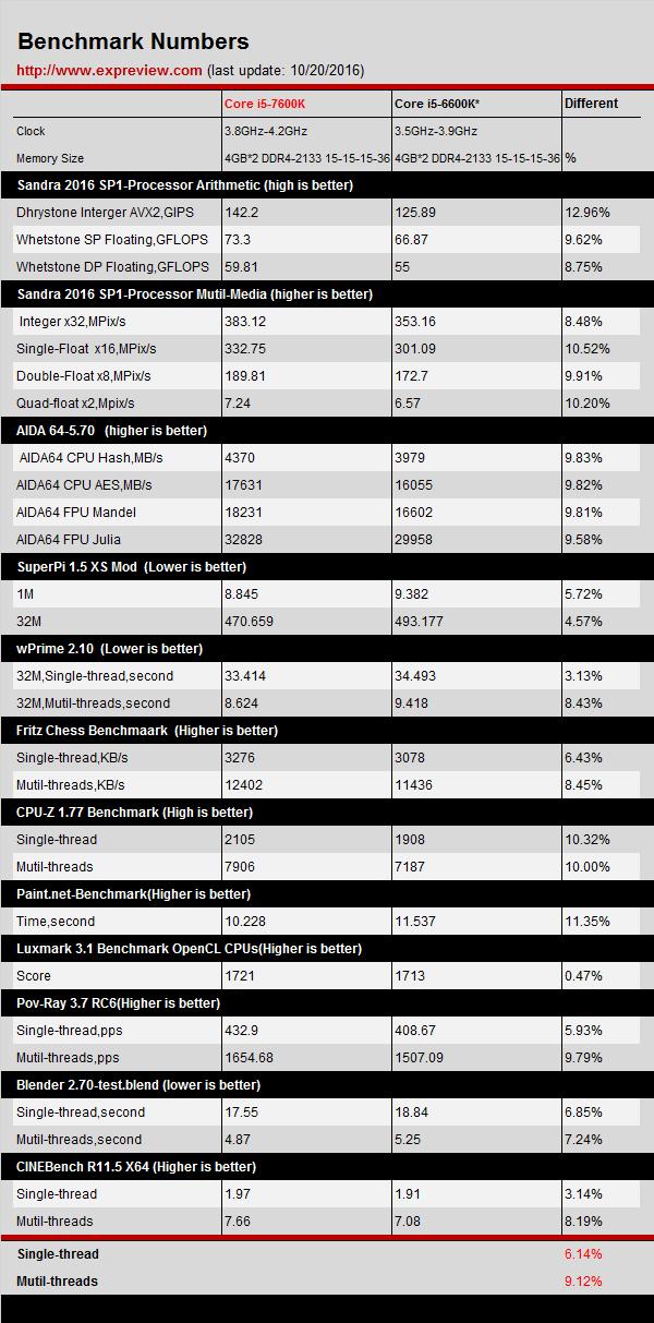 intel-core-i5-7600k-vs-core-i5-6600k_benchmarks