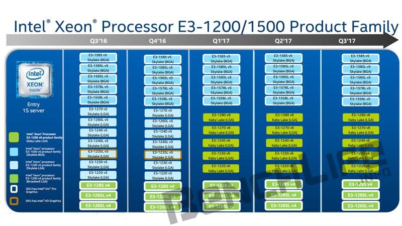 Intel Xeon E3-1200 V6 Kaby Lake Processors