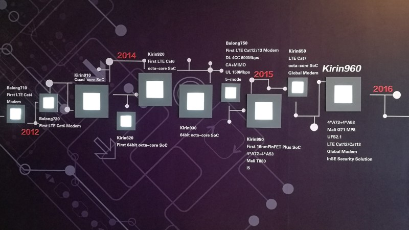 Huawei's Kirin 960 Is Official – Octa-core Processor With a