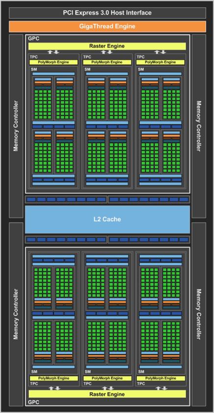 NVIDIA GP107 GPU SM
