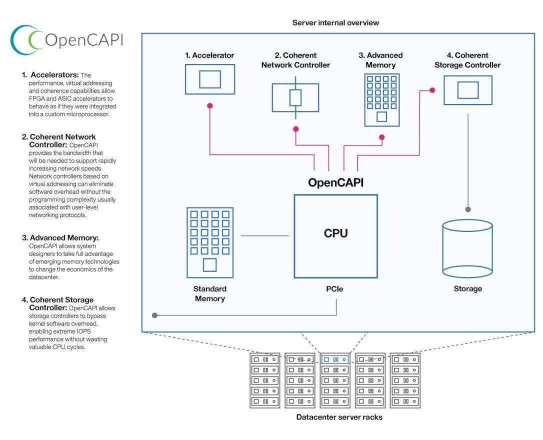 OpenCAPI (1)