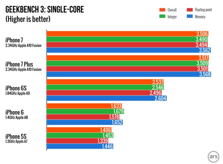 iphone-7-charts-001