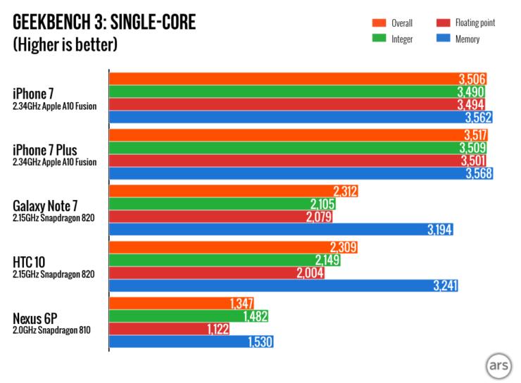iphone-7-charts-003