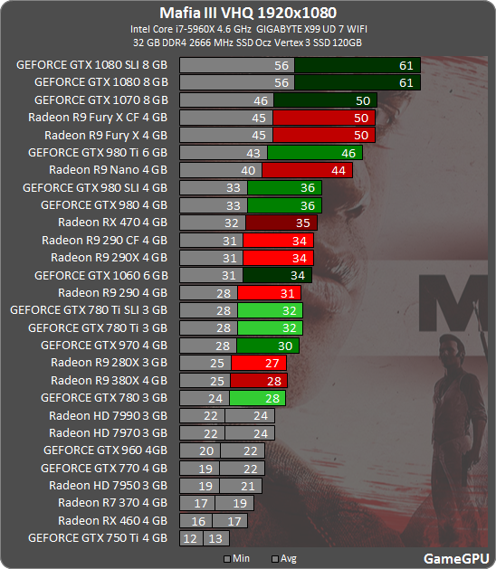 Mafia 3 Benchmarked, Eats Nvidia & AMD GPUs For Breakfast - Is This
