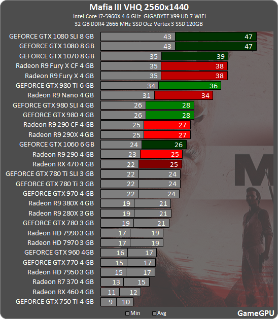 Mafia 3 Benchmarked, Eats Nvidia & AMD GPUs For Breakfast - Is This