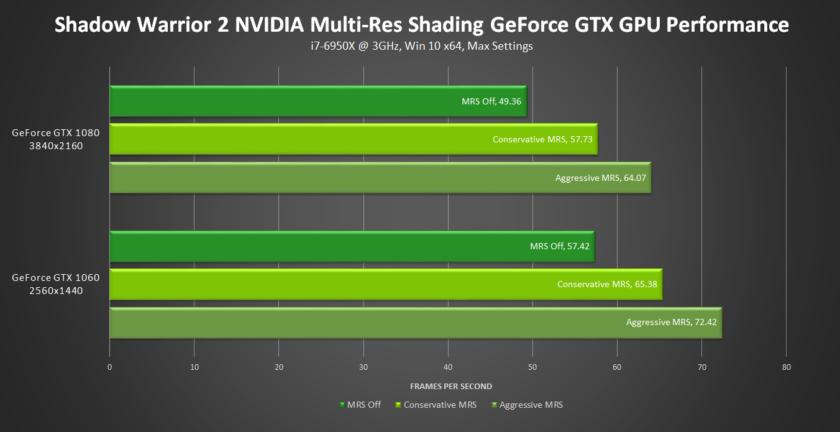 shadow-warrior-2-nvidia-multi-res-shading-performance