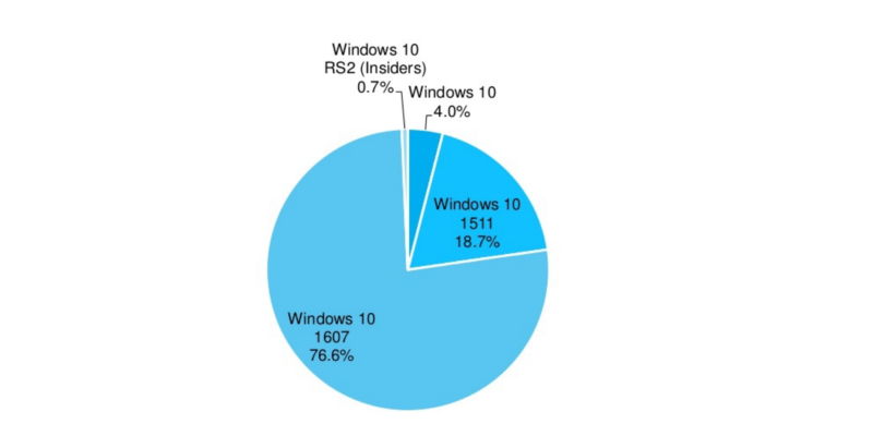 Windows 10 Anniversary Update Growth Rate